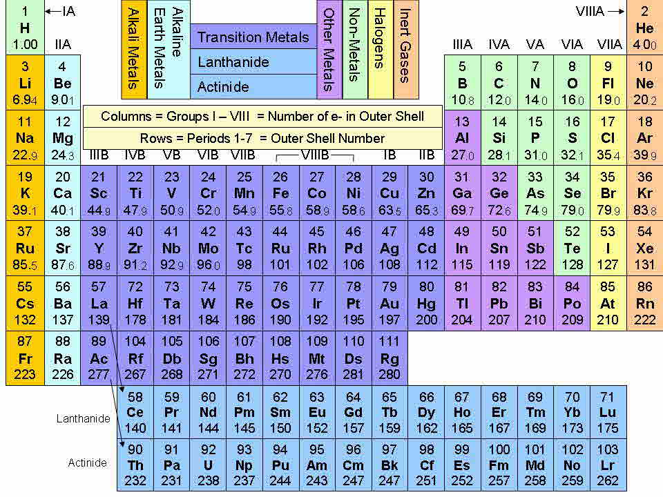 Si On The Periodic Table Images Of Elements List
