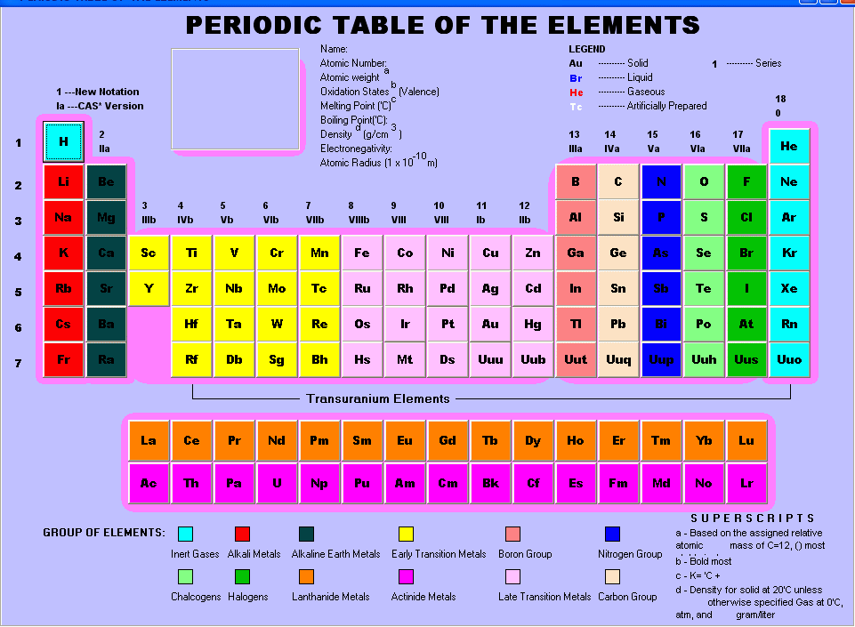 periodic table of the elements visio template - Periodic Table Of Elements In Groups