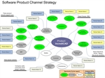 Picture of Channel Management Brainstorm