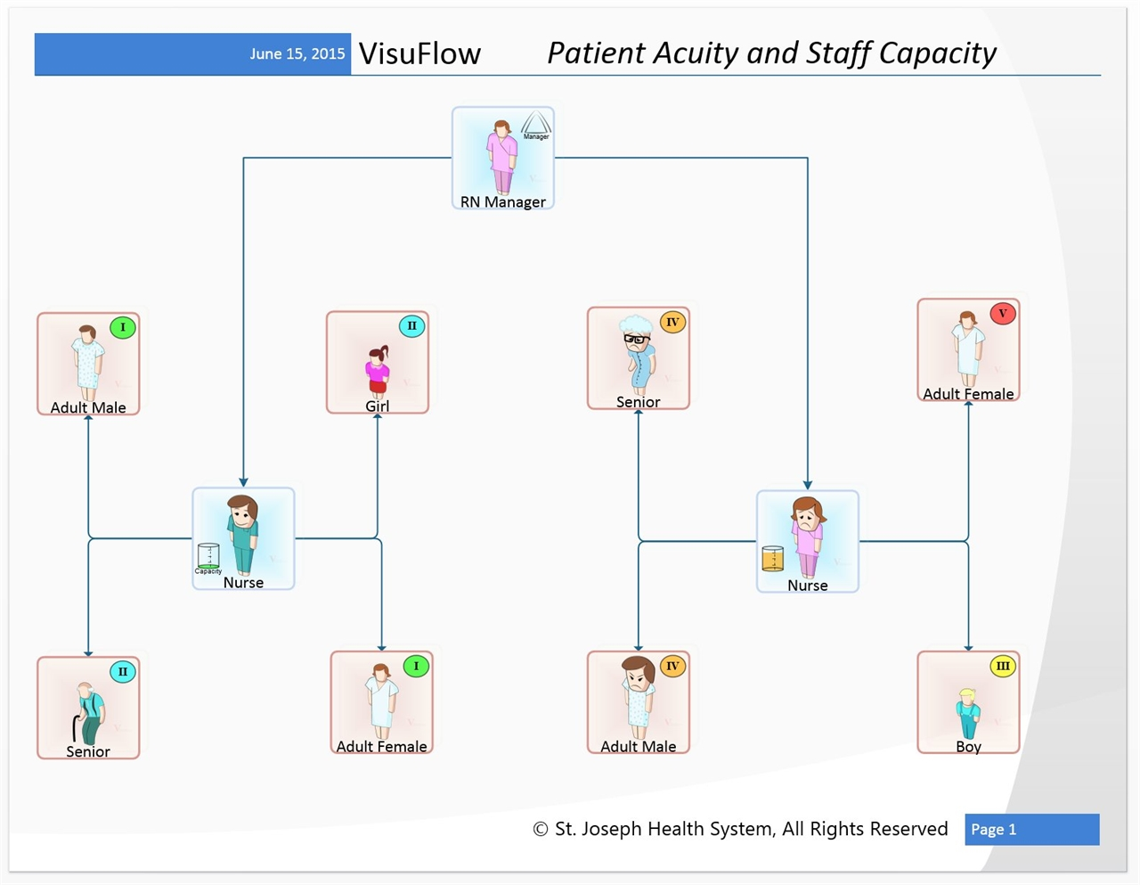 Visuflow Visio Stencils For Healthcare Workflow Diagramming Free Process Flow Diagram Using And