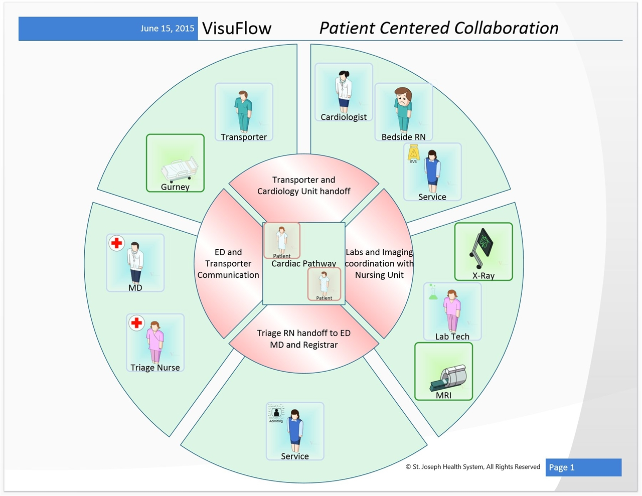 Visuflow visio stencils for healthcare workflow diagramming free visuflow healthcare process and workflow diagramming ccuart Choice Image